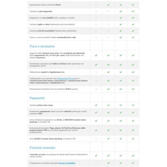 Danea EasyFatt Standard Gestionale Fattura Elettronica Spedizione BOX Corriere
