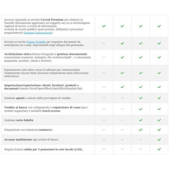 Danea EasyFatt Professional Gestionale Fattura Elettronica  Spedizione BOX Corriere